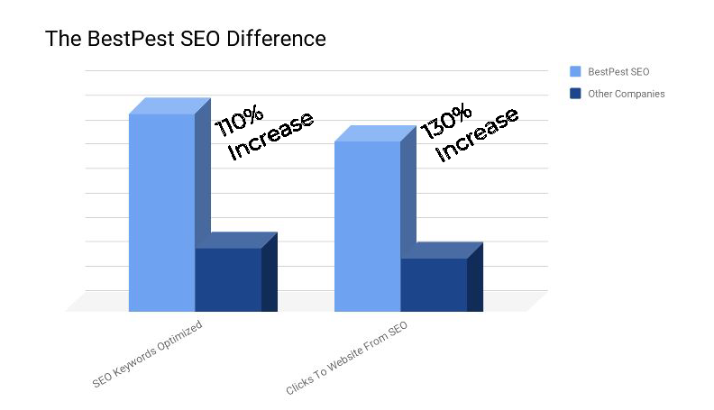 pest control seo difference